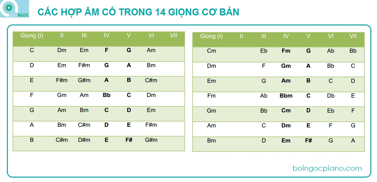 Hop am trong cac giong co ban