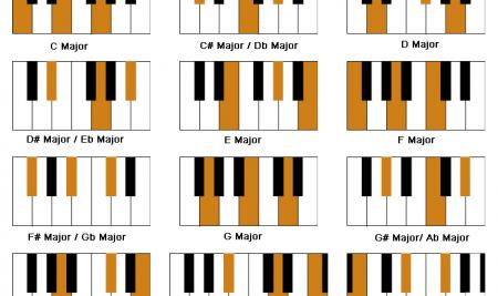 Cách ghi nhớ tất cả các hợp âm piano từ cơ bản đến nâng cao